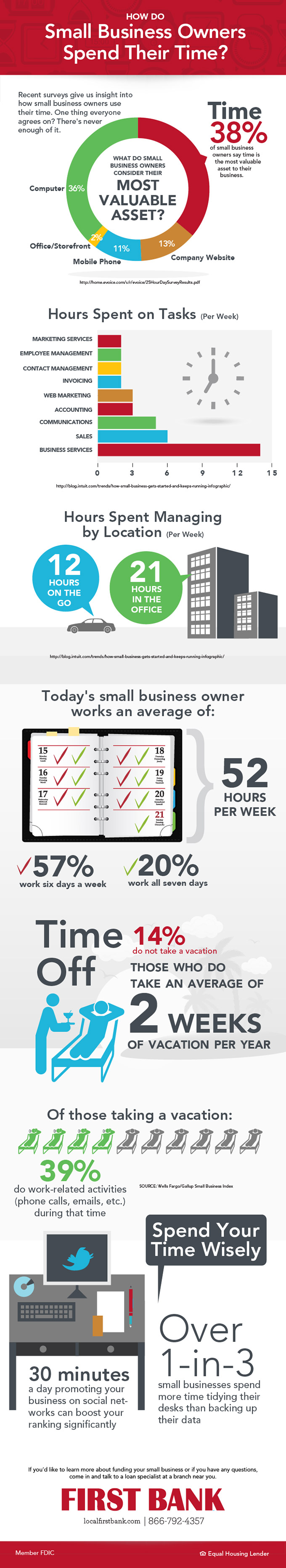 How Do Small Business Owners Spend Their Time? [INFOGRAPHIC]