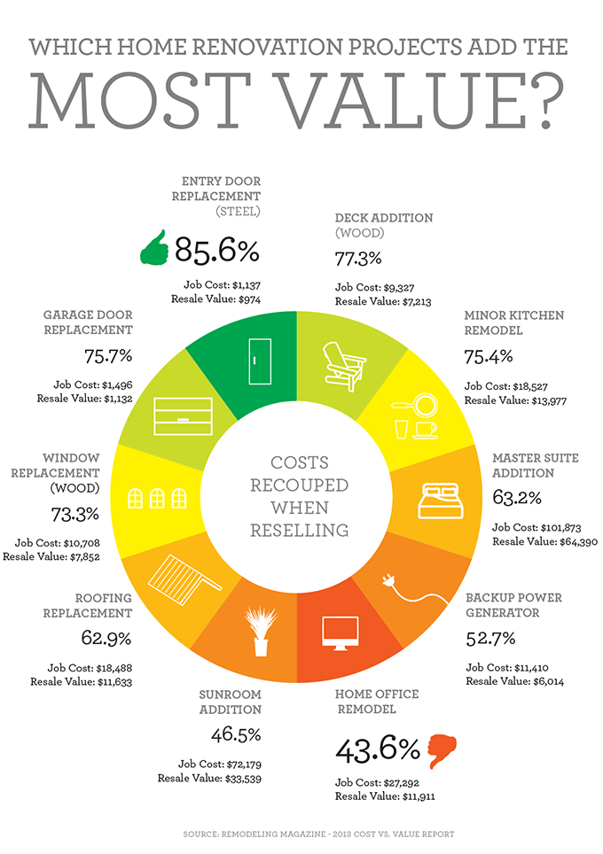 Which Home Renovation Projects Add the Most Value? [INFOGRAPHIC]