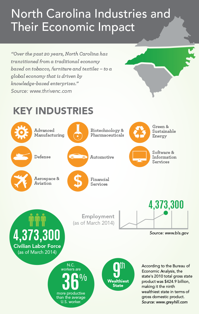 North Carolina Industries and Their Economic Impact [INFOGRAPHIC]