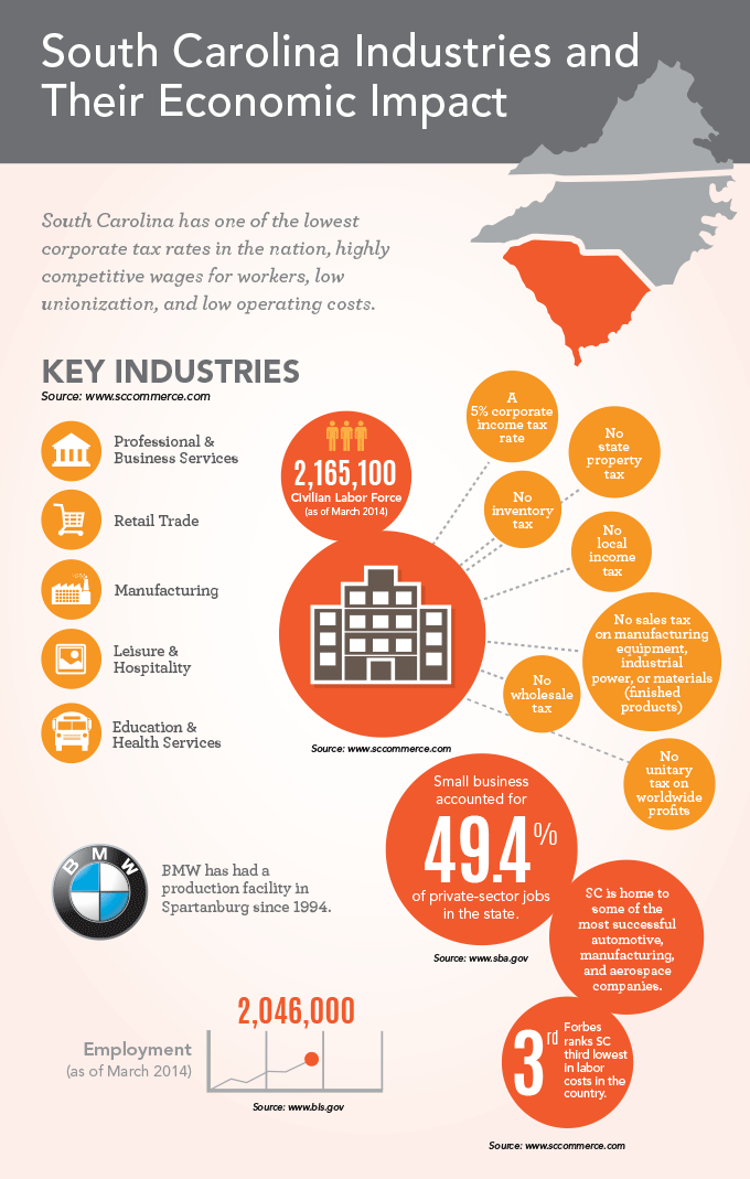 South Carolina Industries