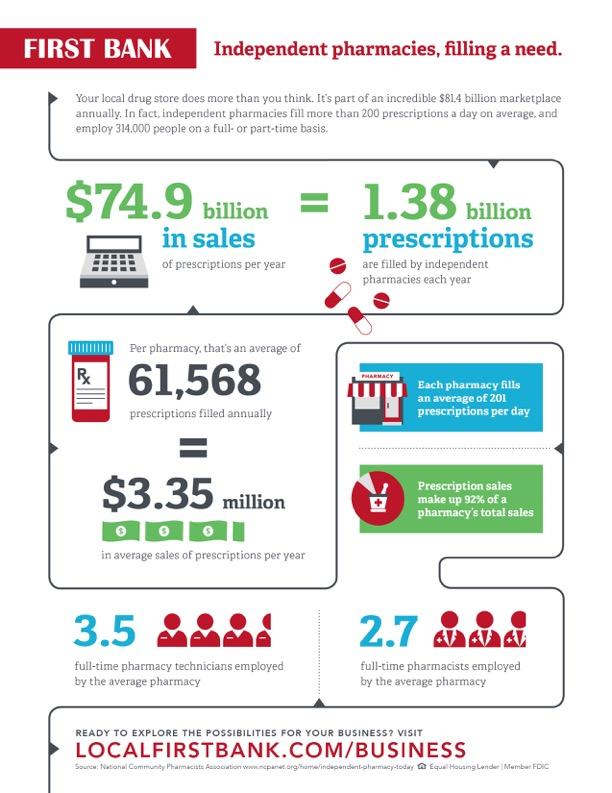 FB_pharmacy_infographic-TOGO