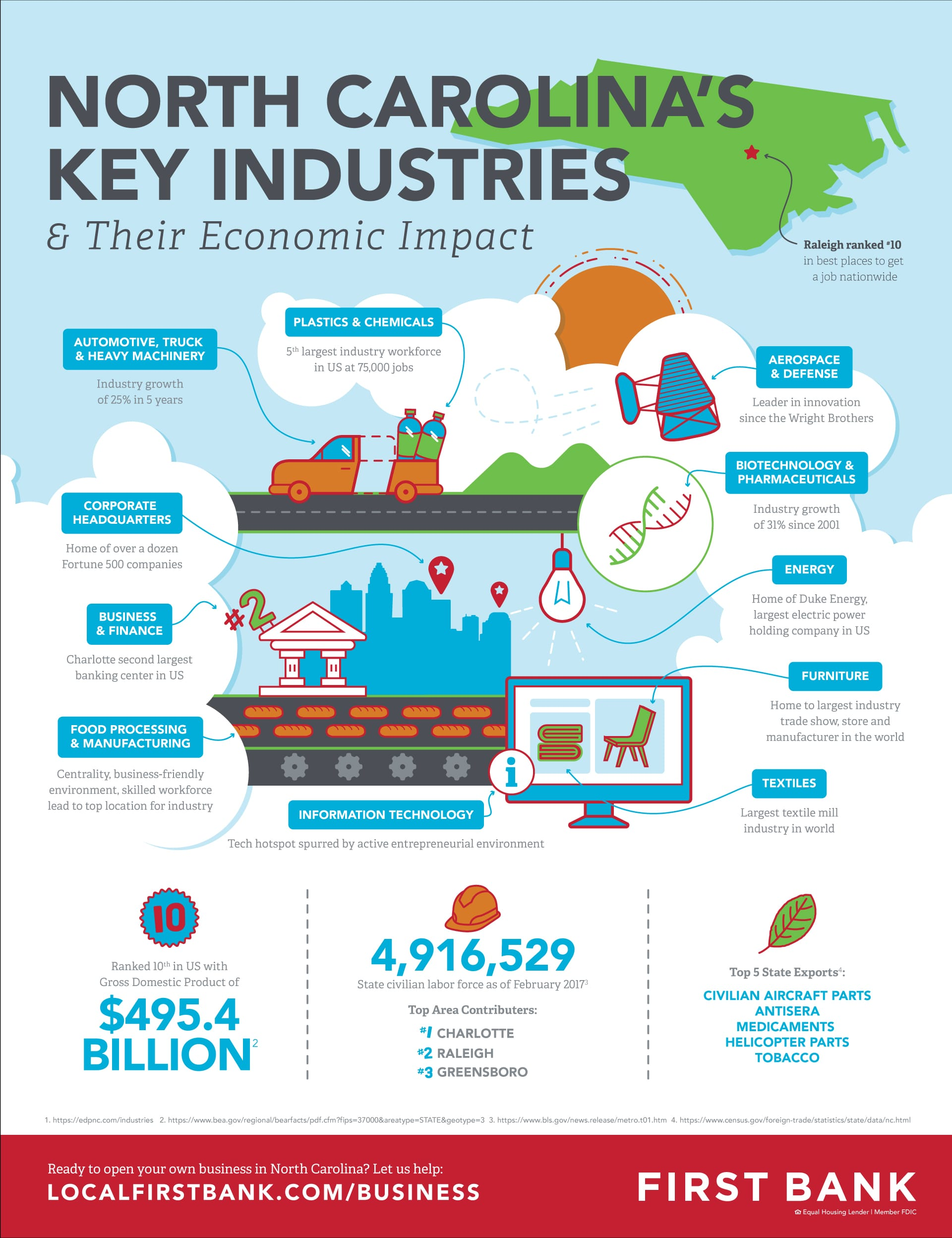 FB_IndustriesInfographic
