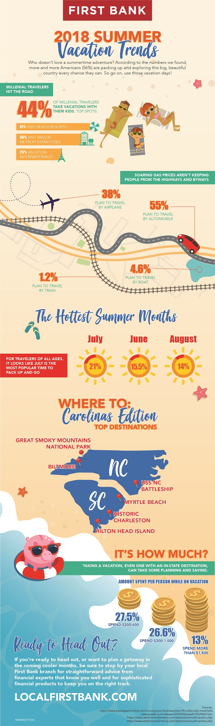 Summer vacation travel trends