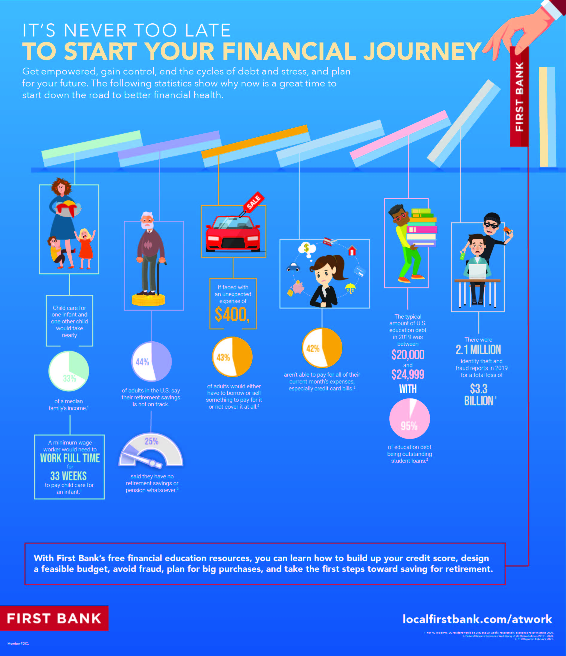 Start on the road to financial wellness with First at Work