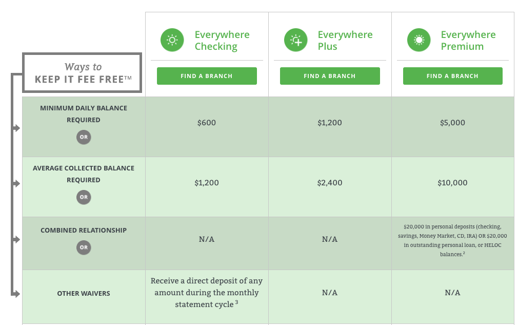 Compare First Bank's personal checking account options